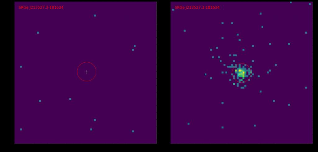 Рентгеновские изображения участка неба размером 5х5 угловых минут в диапазоне 0.3-2.2 кэВ, полученные телескопом СРГ/еРОЗИТА в первом (слева) и во втором (справа) обзоре неба. В первом обзоре из окрестности источника не зарегистрировано ни одного фотона, во втором обзоре -- более ста рентгеновских фотонов