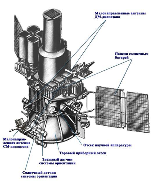 Схема космического
